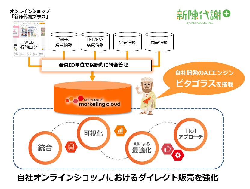 「activecore marketing cloud」活用イメージ