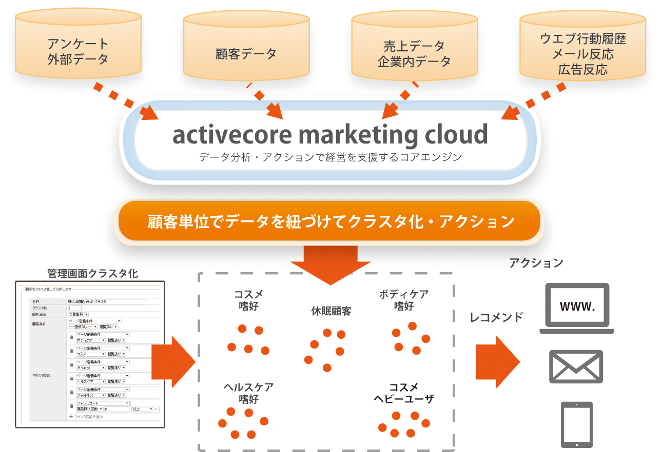 activecore marketing cloud cluster